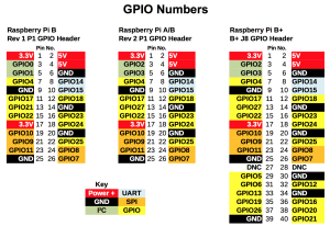 Raspberry-Pi-GPIO-pinouts